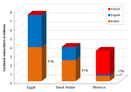 Facebook Language distribution Middle East